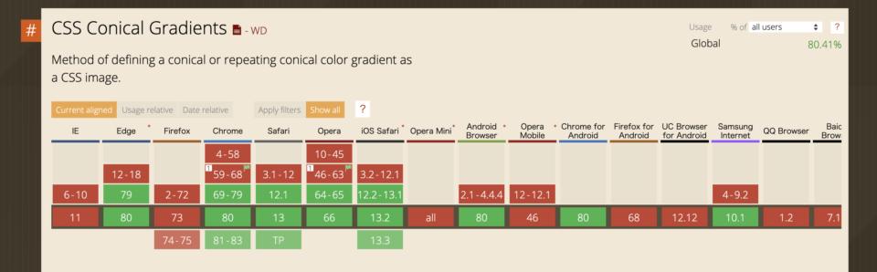 conic-gradientの対応状況